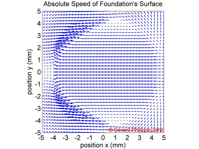 Speed of the layer's boundary - quiver plot