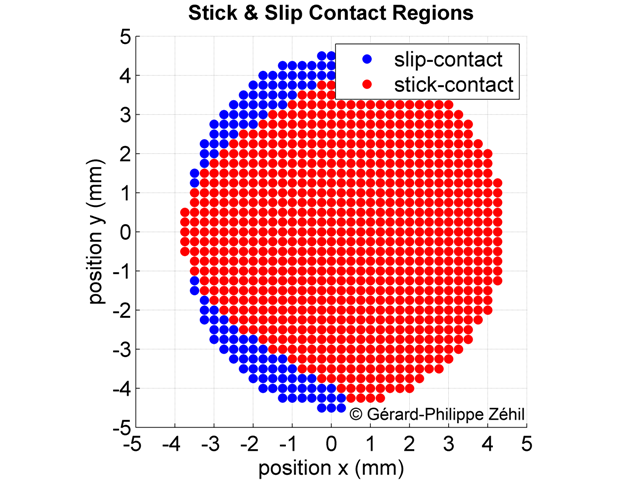 Stick/Slip state of contact