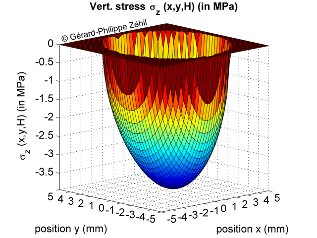 Normal contact stress distribution - 3D plot