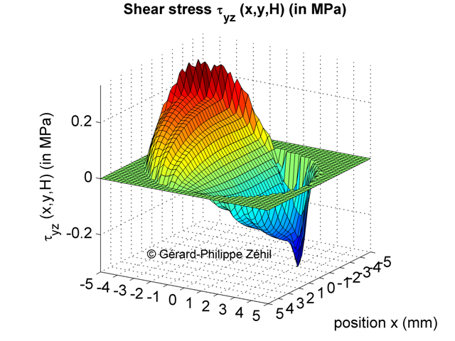 Transverse contact stress distribution along the y-axis - 3D plot