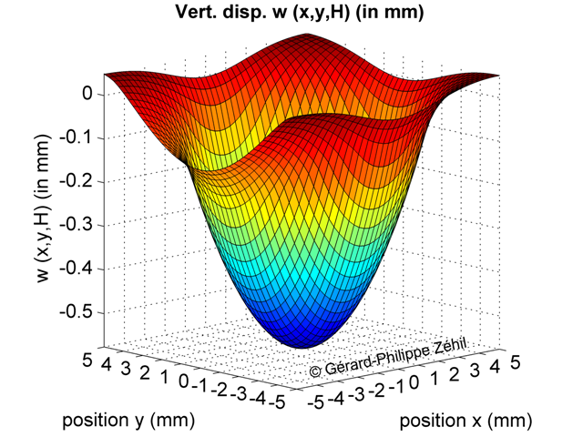 Vertical displacement of the layer's boundary - 3D plot