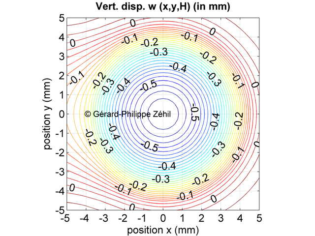 Vertical displacement of the layer's boundary - contour plot